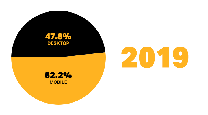 47.8% mobile traffic and 52.2% desktop traffic